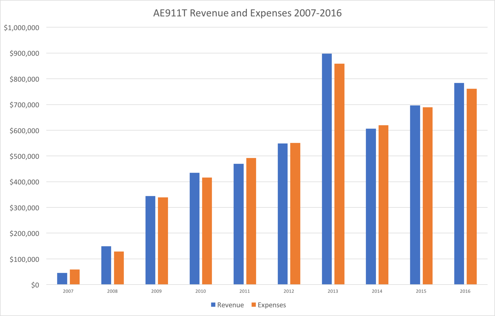 AE911T Revenue vs Expenses.
