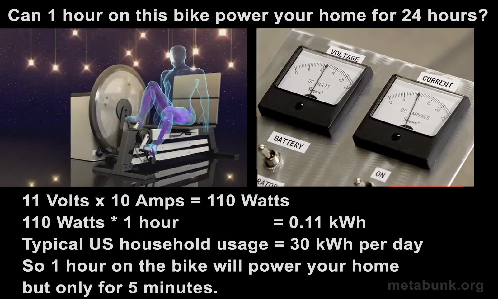 Debunked: 1 Hour on this Bike Can Power Your Home For 24 hours [More ...