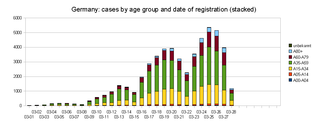Cases by Age 03-28.png