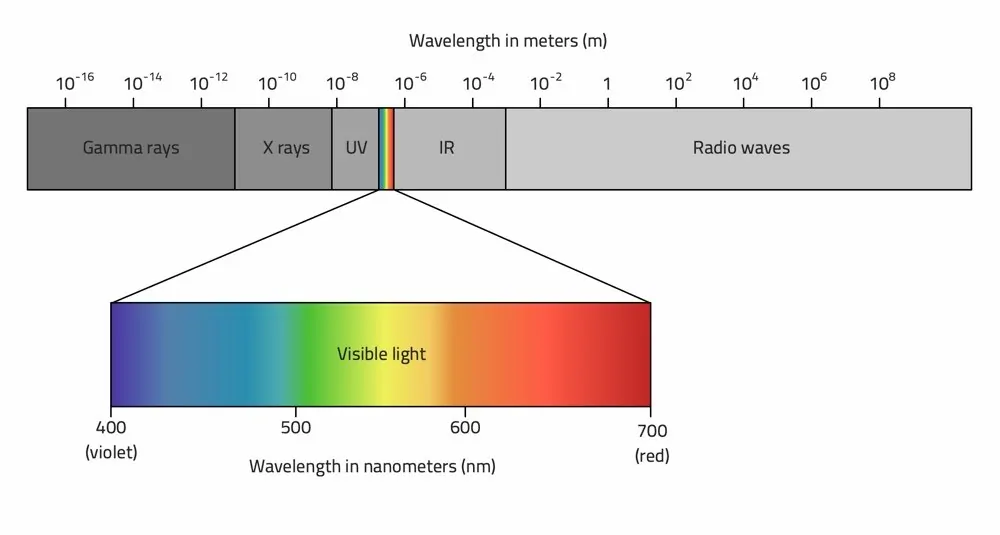 components-of-electromagnetic-spectrum.png