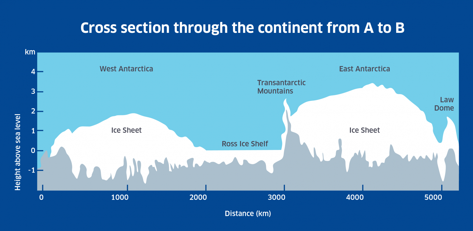 DA-diags_D_a_1.4_continent_cross_section_ab.png