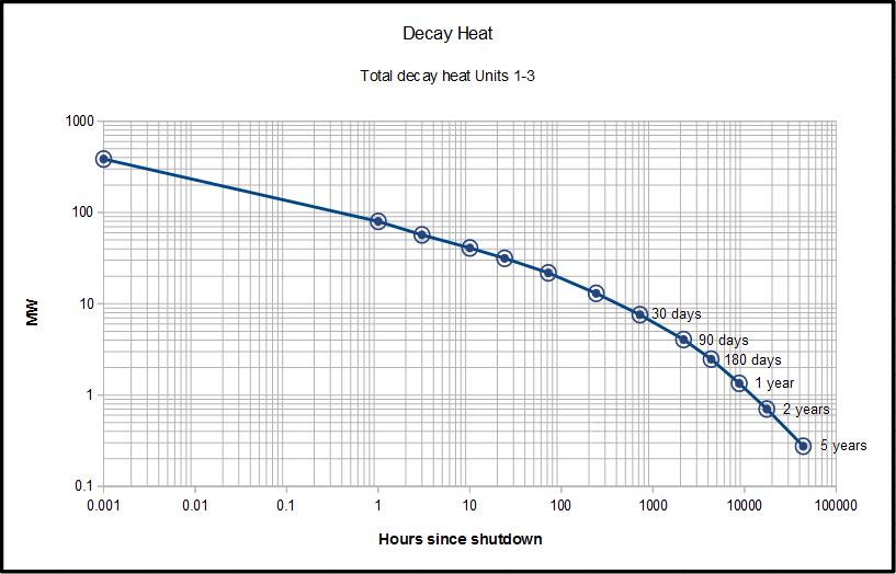 Decay heat units 1-3.png