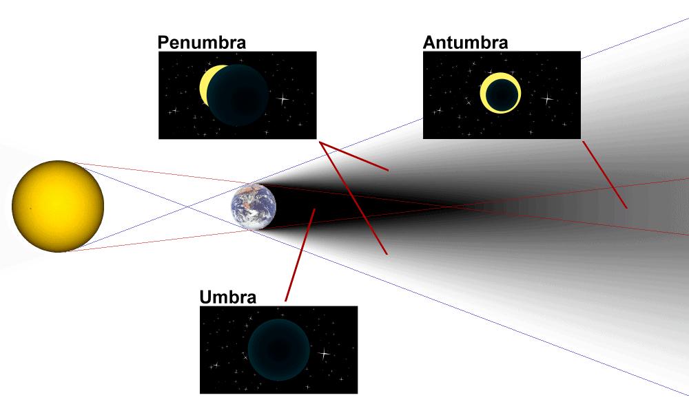 Diagram_of_umbra_penumbra__antumbra.png