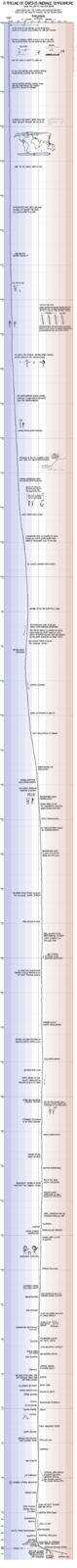 earth_temperature_timeline (2).png