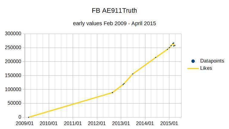FB AE Likes 20090228-20150401.png