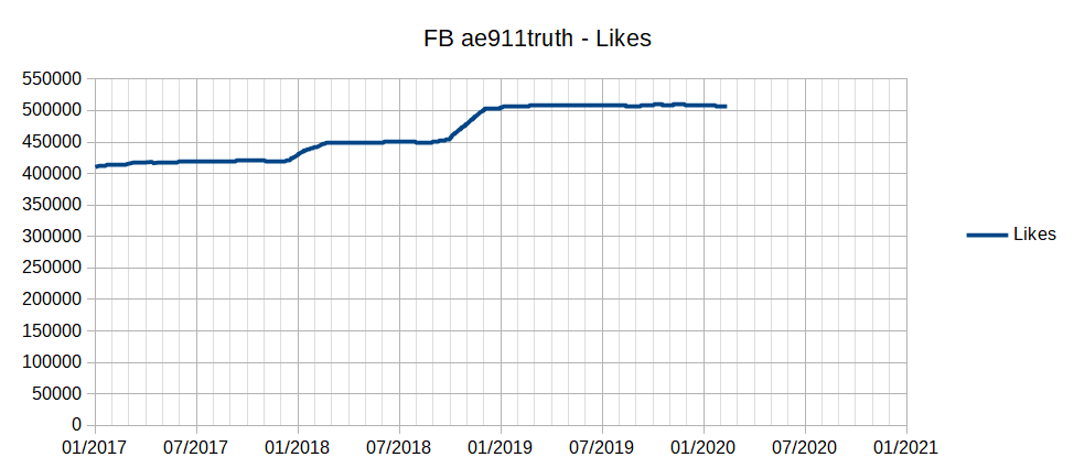 FB AE TotalLikes 20170101-20200214.png