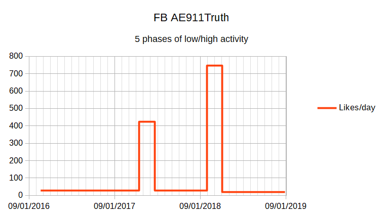 FB_LikesPerDay_Phases201610-201908.png