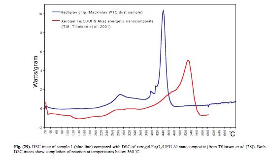 debunked  dsc graph of epoxy wouldn u0026 39 t look like dsc of red