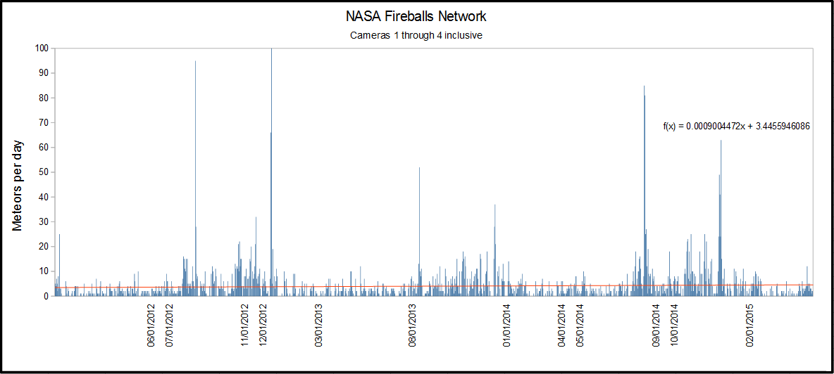 fireballs as of 2015-05-14.png