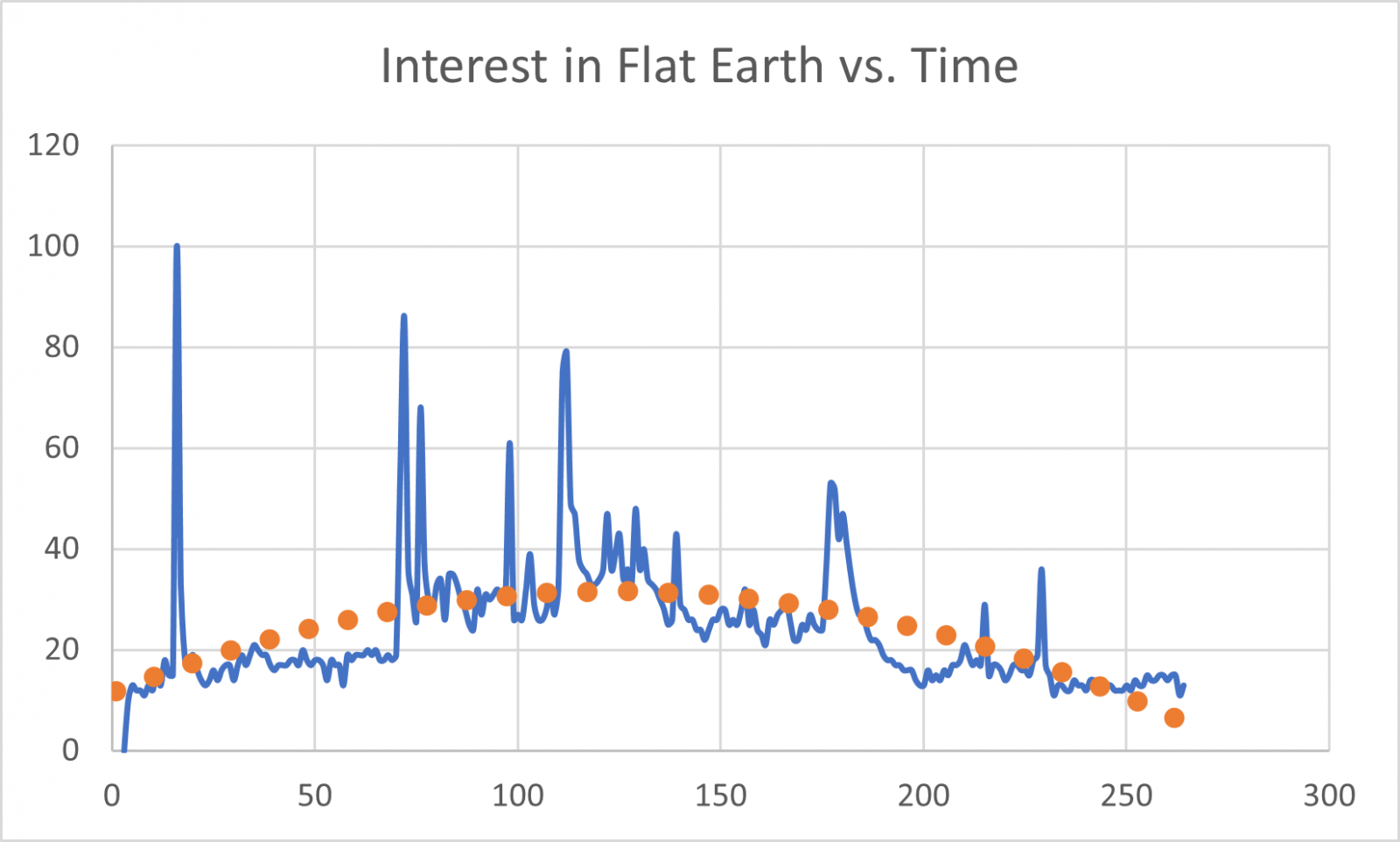 FlatEarthInterest.png
