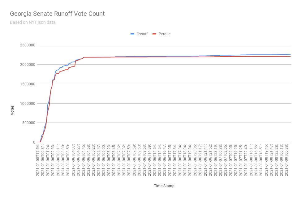 Georgia Senate Runoff Vote Count.png