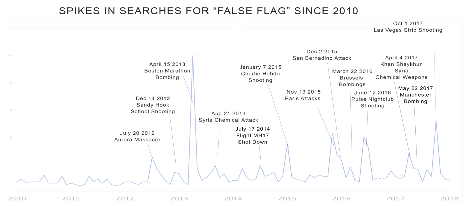 Google Trends False Flag 2010-present.