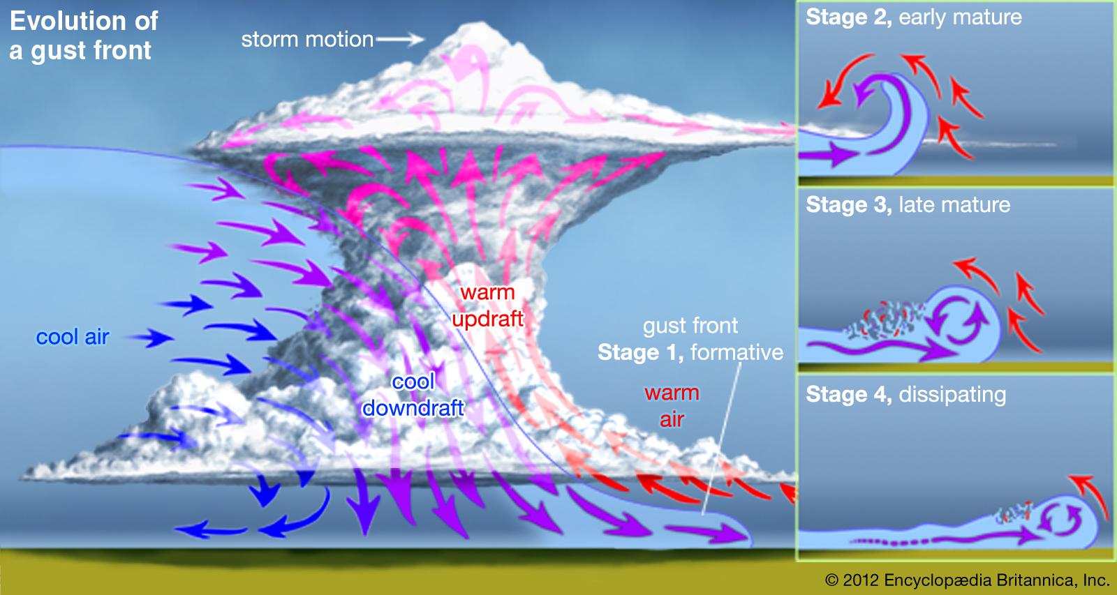 gust-front-Evolution-thunderstorm-column-thundercloud-air.jpg