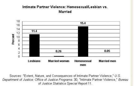 Homosexual statistics white black usa