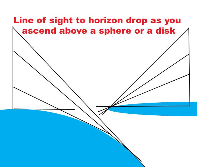 Horizon drops below eye level in either model you fucking retards.jpg