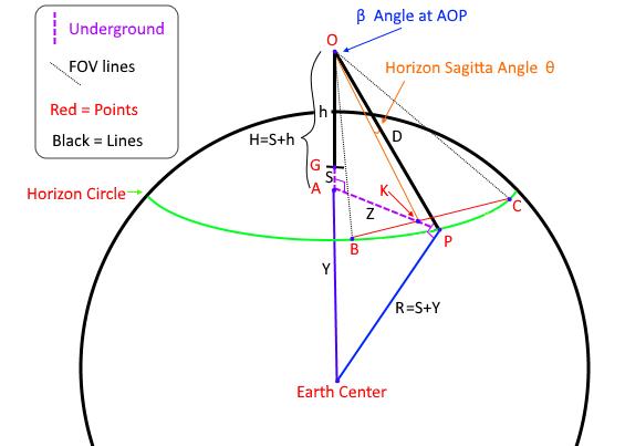 HorizonGeometryGuide.