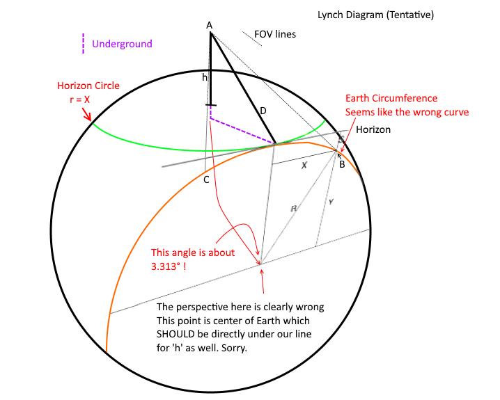 HorizonGeometryLynch.
