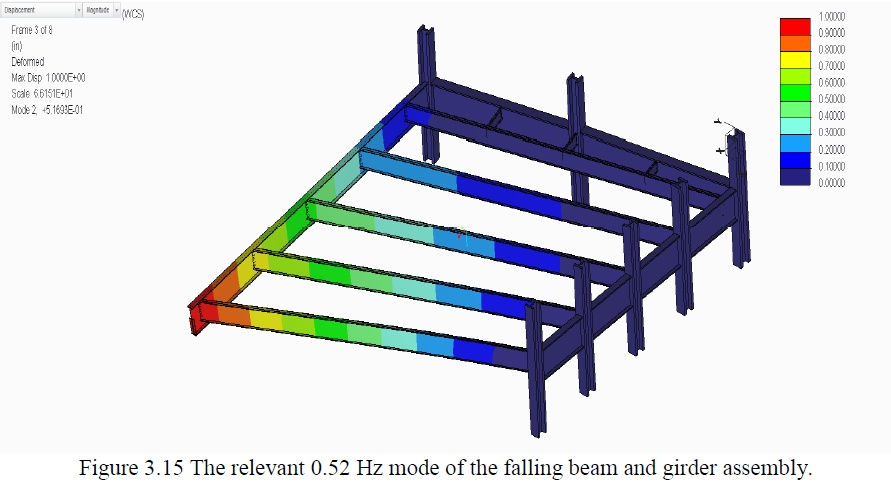 HulseyDraft Fig 03-15 The relevant 0.52 Hz mode of the falling beam and girder assembly.jpg