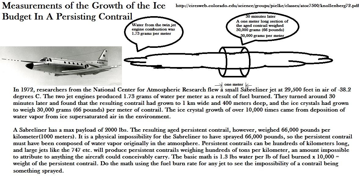 Ice Budget.