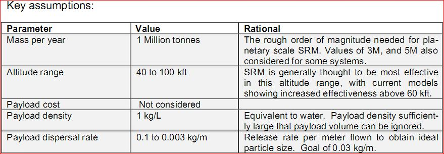 key assumptions SRM.JPG