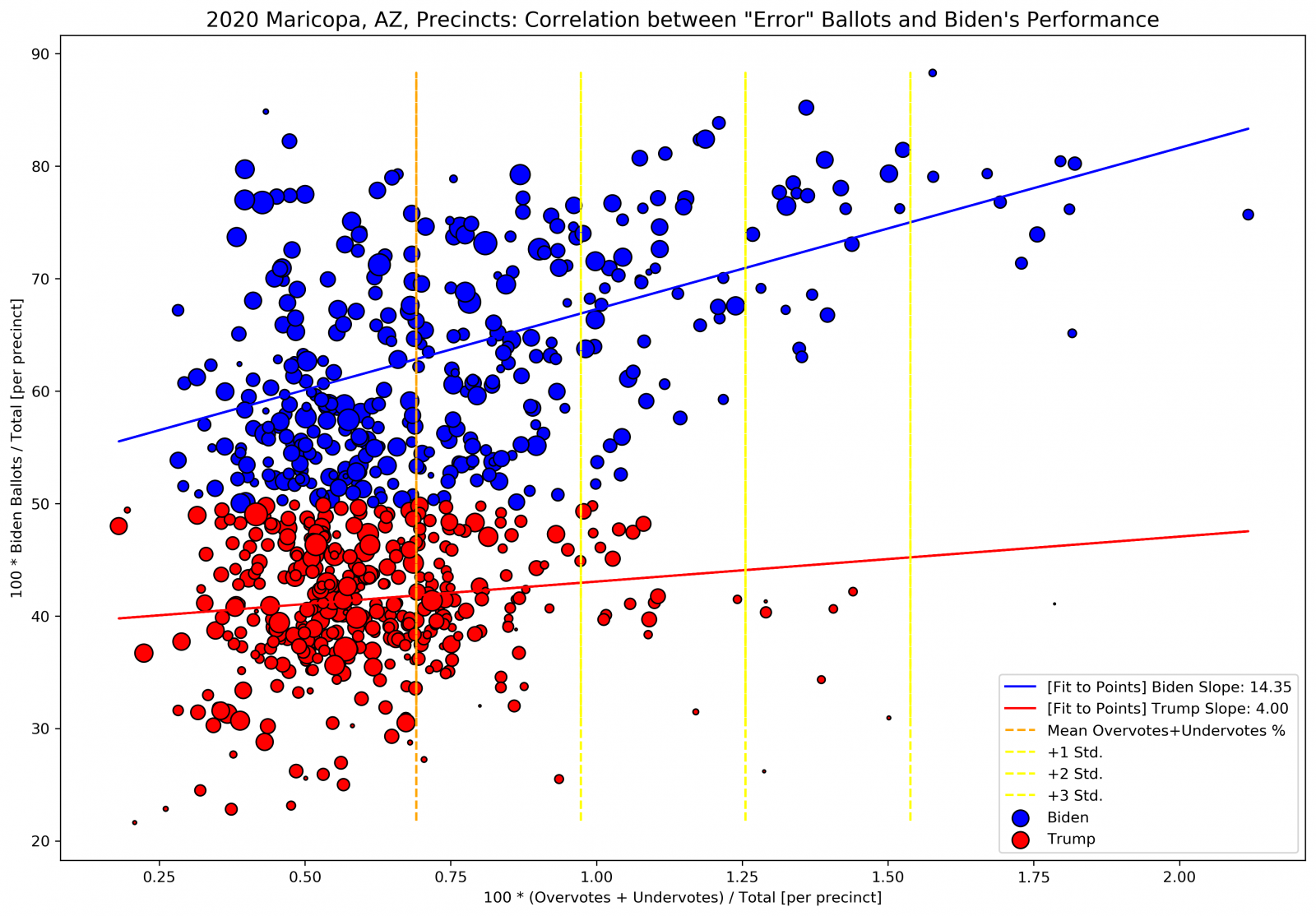 maricopa_overundervotes_vs_biden_percent_per_precinct_2020.png