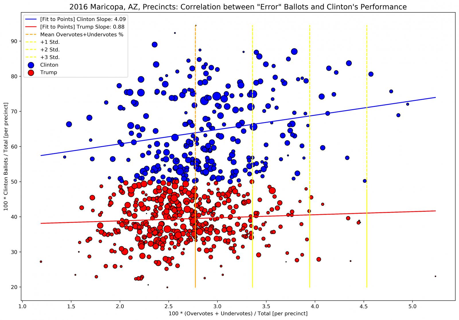 maricopa_overundervotes_vs_clinton_percent_per_precinct_2016.png