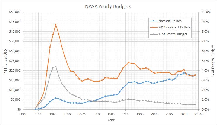 NASA_budget_linegraph_BH.PNG