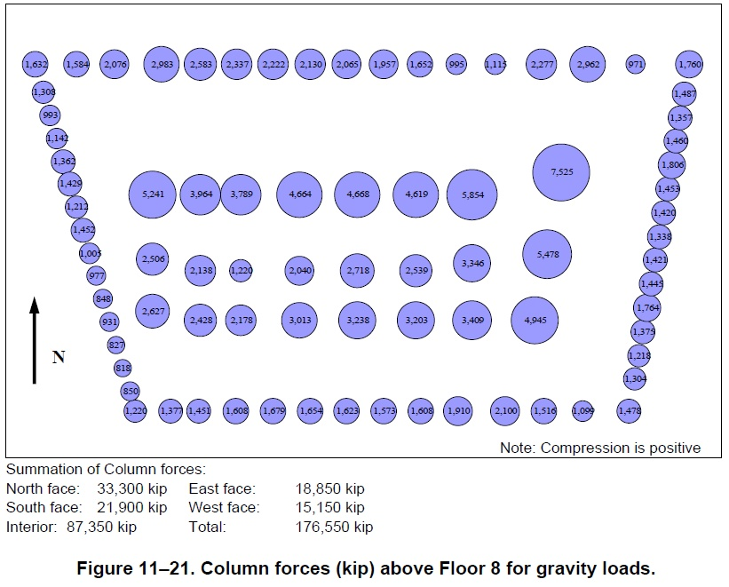 NCSTAR 1-9 Fig 11-21 Column forces (kip) above Floor 8 for gravity loads.