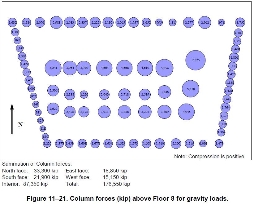 NCSTAR 1-9 Fig 11-21 Column forces (kip) above Floor 8 for gravity loads.jpg