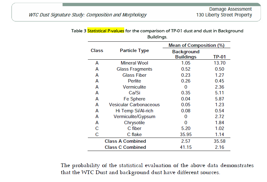 nyenvirolaw_WTCDustSignatureCompositionAndMorphology_p_table.png