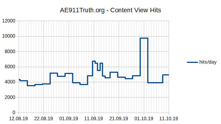PageHits 20190812-20191011.png