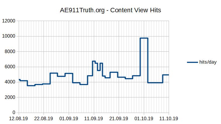 PageHits 20190812-20191011.