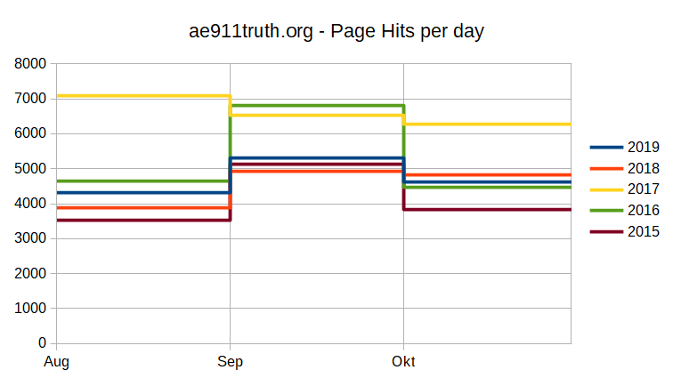PageHits Aug-Oct 2015-19.