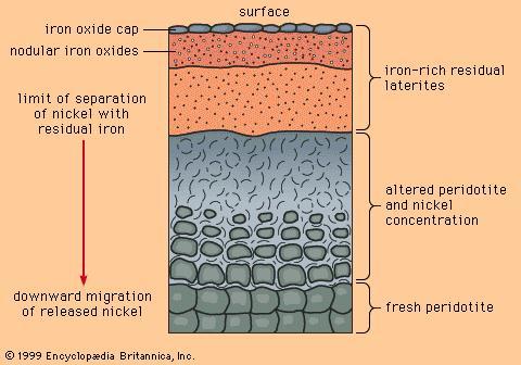 peridotite soil weathering.