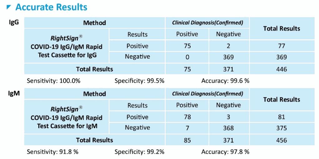 Santa Clara test stats.png