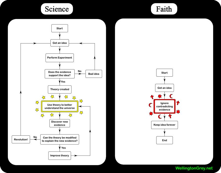 Science_vs_faith.png