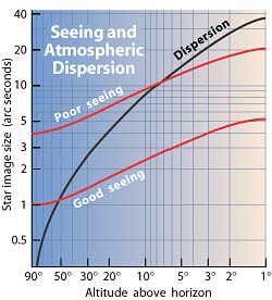 SeeingDispersion_m.jpg