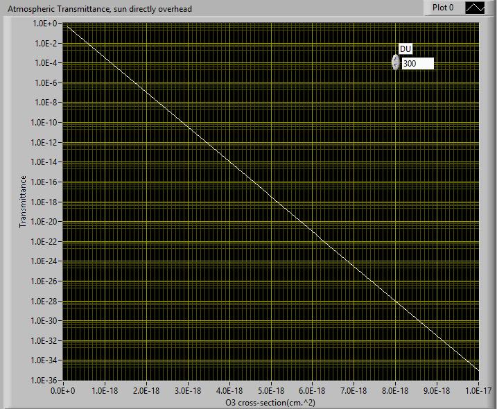 Transmittance v X section.PNG