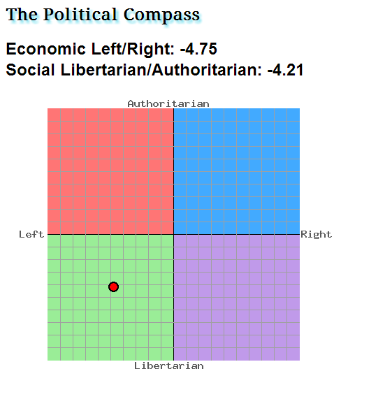threads political compass page