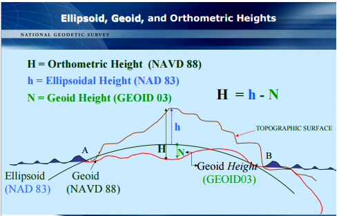 Earth curvature: Differences with Sphere/Ellipsoid/Geoid