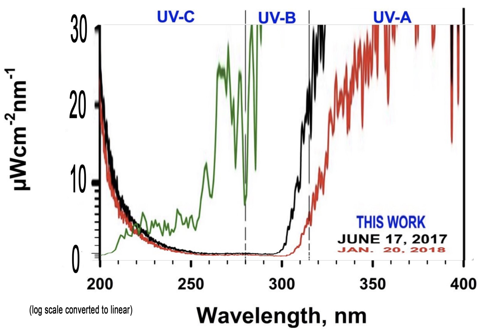 Whole uv light penetration