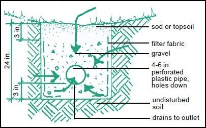 Type 1 Catch Basin Detail