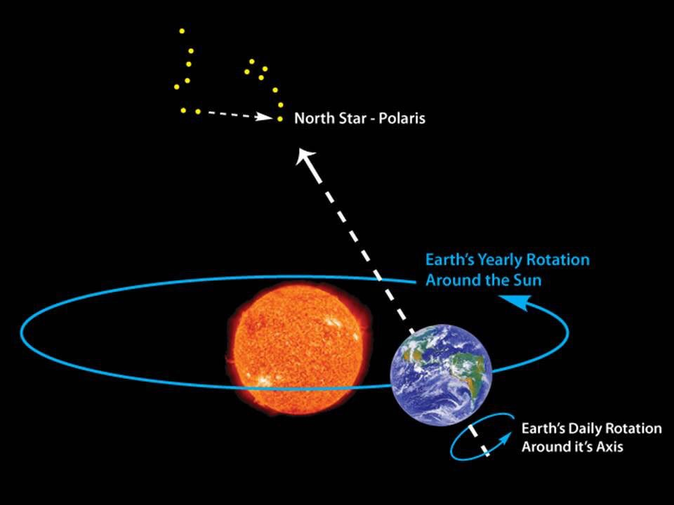 Why does Polaris appear stationary on a rotating Earth
