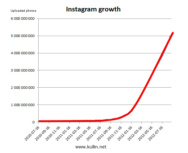 The Growth Of Photography Photos Per Year And The Illusion Of