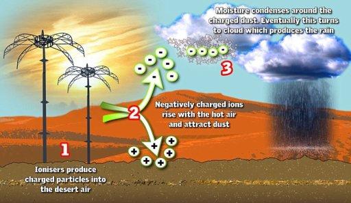 meteo-systems-weathertec-cloud-ionizer-abu-dhabi.jpg