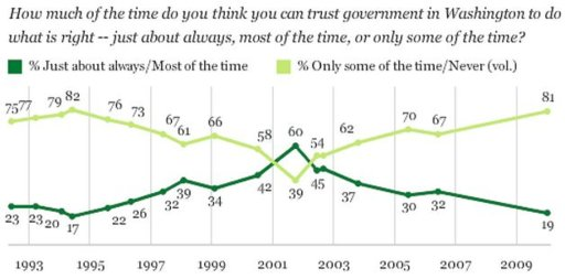 Trust in Government.JPG