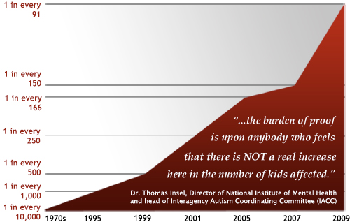the rise of autism essay A darker and more serious accusation relates the rise in autism to the use of vaccines a discredited study published decades ago by andrew wakefield, and later retracted because it lacked sufficient support to justify its claims, argued that mercury in vaccines was linked to a diagnosis of autism.