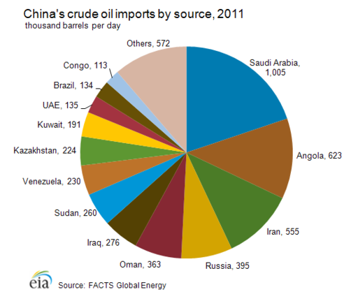Chinese crude_oil_imports_source2011.png
