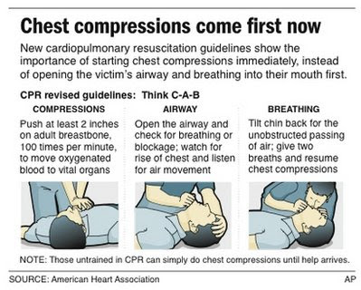 How to perform CPR Guide D.jpg