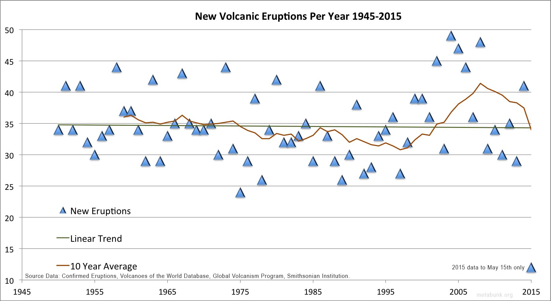 Programa de Vulcanismo Global